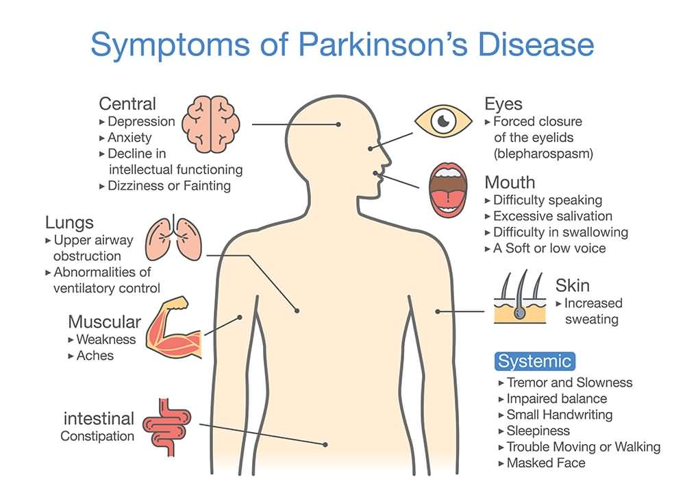 What Are The Symptoms of Parkinson
